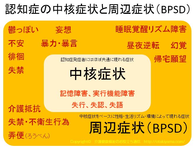 アルツハイマー型認知症の中核症状・周辺症状(BPSD)の考え方 図・フリー素材