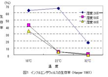 インフルエンザ対策に適した冬の湿度の基準 50%~65%を推奨の理由