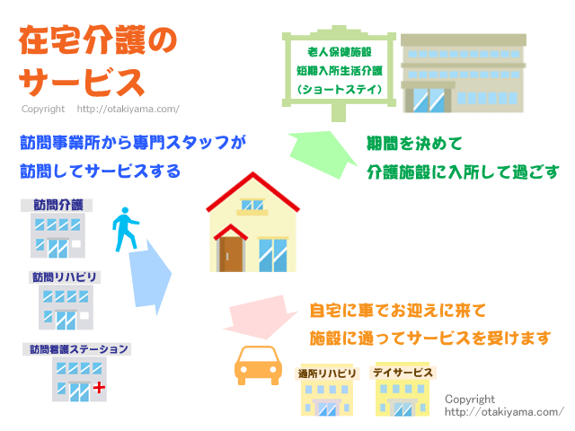 介護保険の居宅サービス