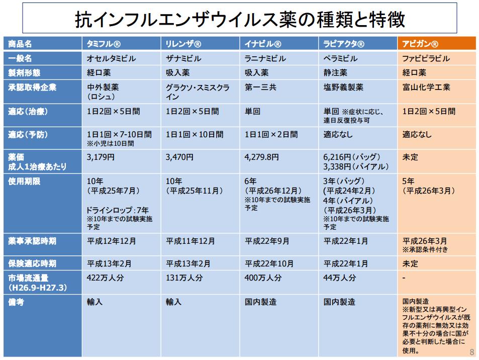 抗インフルエンザ薬の種類と特徴