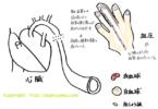 血圧とは 上の血圧「収縮期血圧」下の血圧「拡張期血圧」の意味