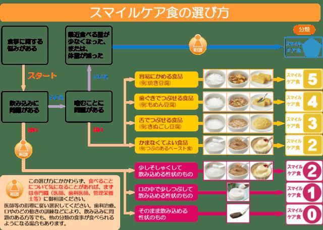 スマイルケア食の選び方