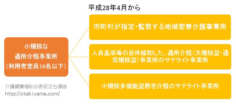 地域密着型通所介護(2016年4月1日施行)