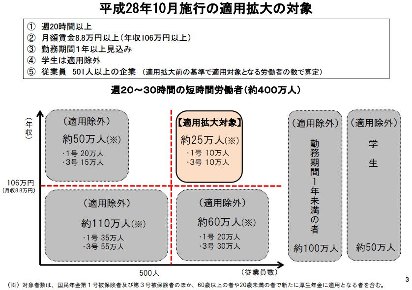 年収106万円以上は社会保険加入適用対象(2016年10月施行)