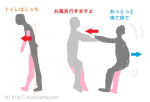 両手引き歩行介助のメカニズム