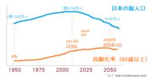 高齢化率(65歳以上/日本の総人口の割合)と将来推移の推計