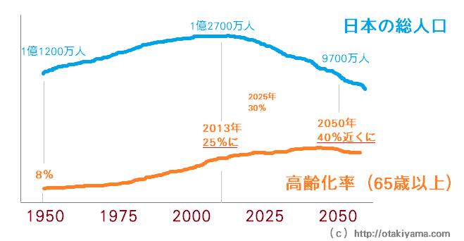 高齢化率(65歳以上/日本の総人口の割合)と将来の推計
