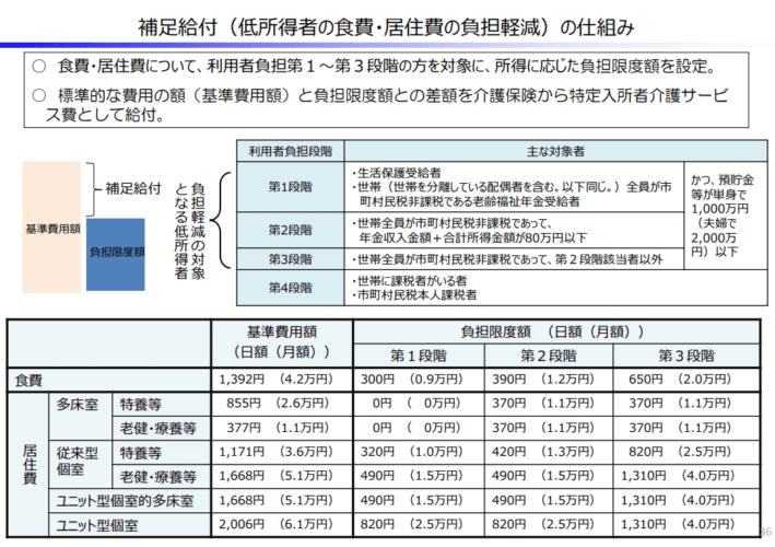 補⾜給付(低所得者の⾷費・居住費の負担軽減)の仕組み