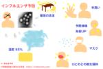 インフルエンザ流行時の対策・予防方法 効果的なグッズ
