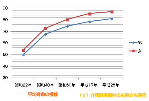 平成28年(2016年)平均寿命 男性80.98歳、女性87.14歳で過去最高