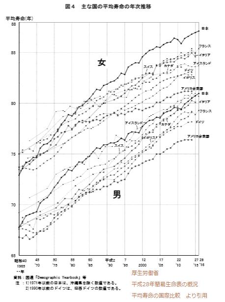 主な国の平均寿命の年次推移の折れ線グラフ