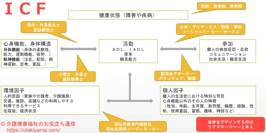 居宅サービス計画(ケアプラン)とケアマネジメントの目的・意義