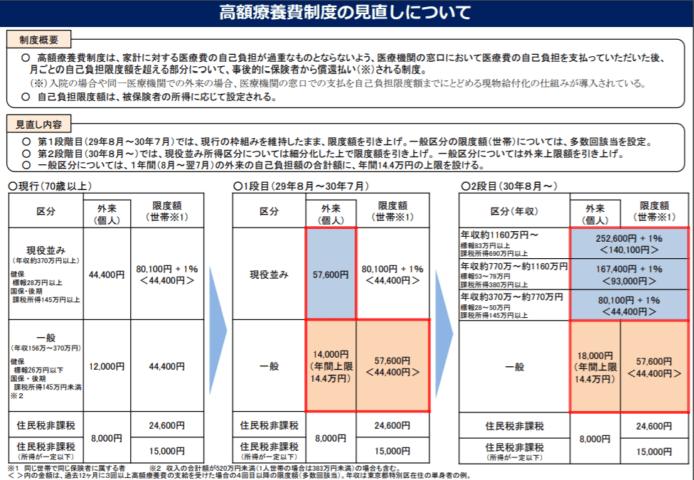 平成30年からの高額医療費制度