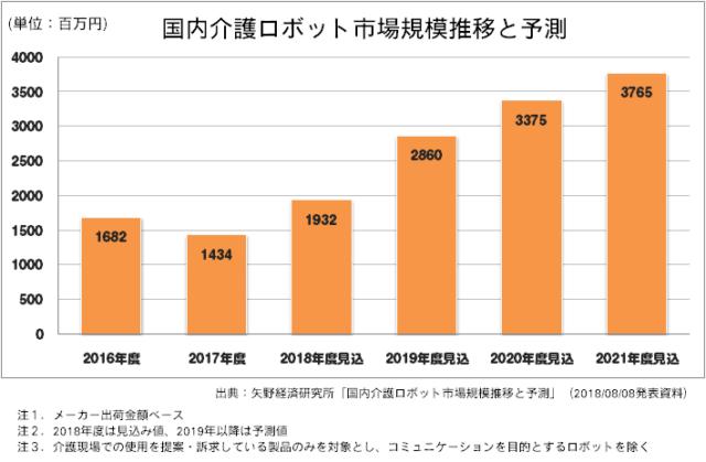2018年国内介護ロボット市場規模推移と予測グラフ 矢野経済研究所調べ