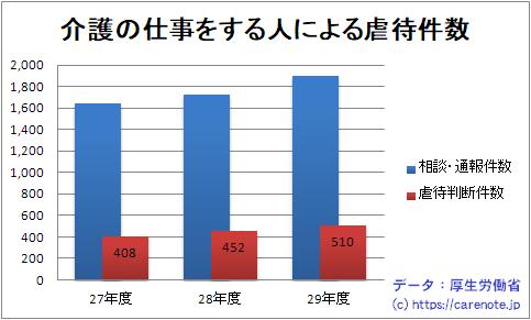 養介護施設従事者等による虐待の相談・通報件数と虐待と判断した件数グラフ