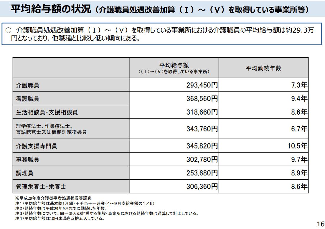 事業所における介護職員の平均給与額