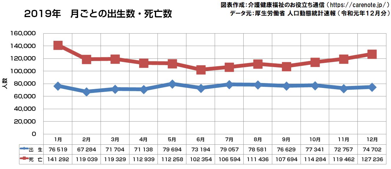 2019年の各月ごとの出生数・死亡数を表す折れ線グラフ