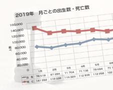 日本の出生数・死亡数(2019年の年間・月次データ)