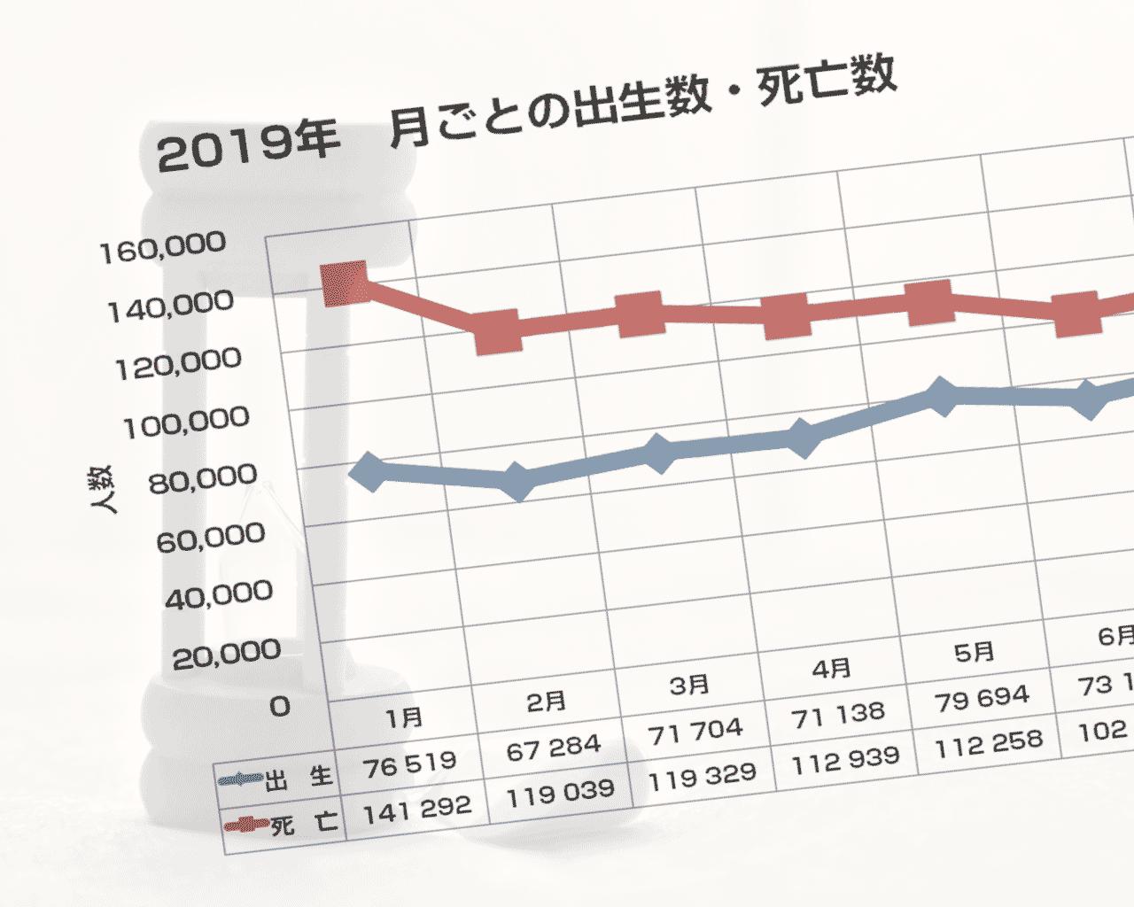 日本の出生数・死亡数(2019年の月次データ)