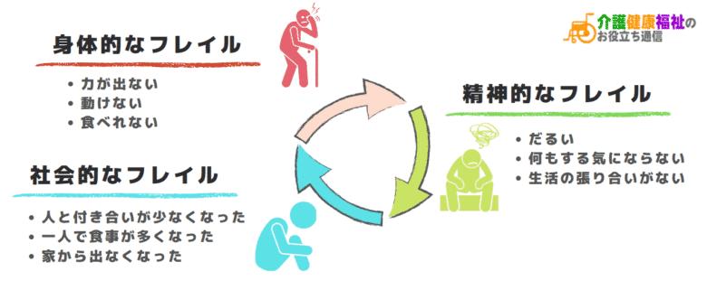 フレイルの悪循環の図